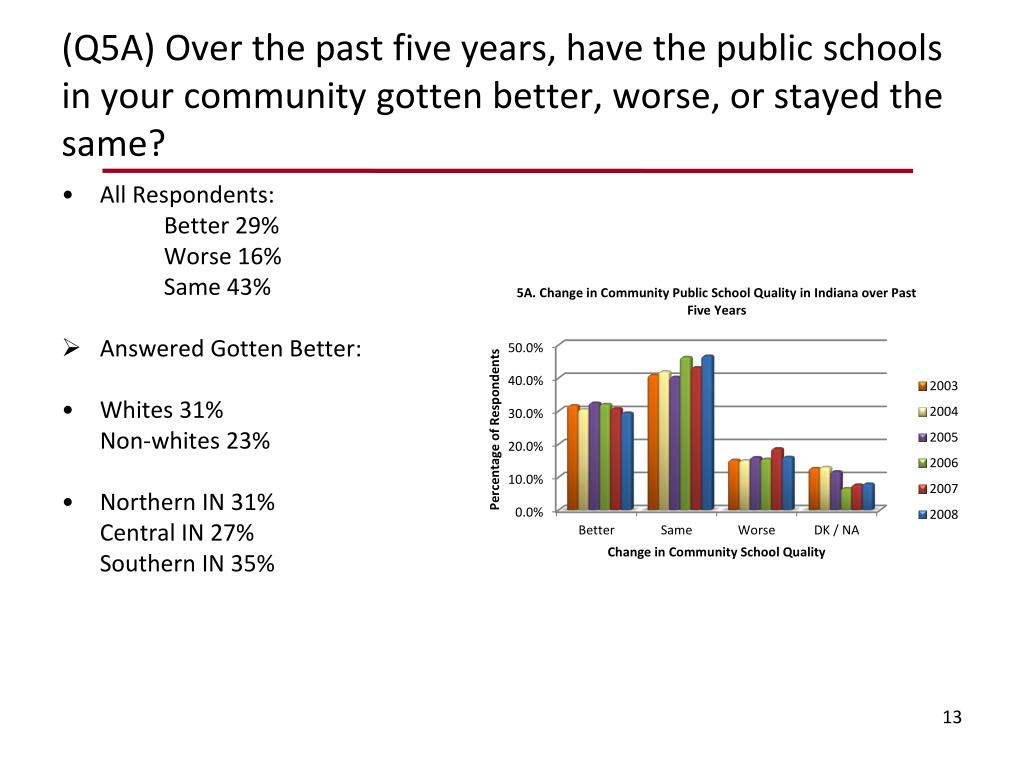 (Q5A) Over the past five years, have the public schools in your community gotten better, worse, or stayed the same?