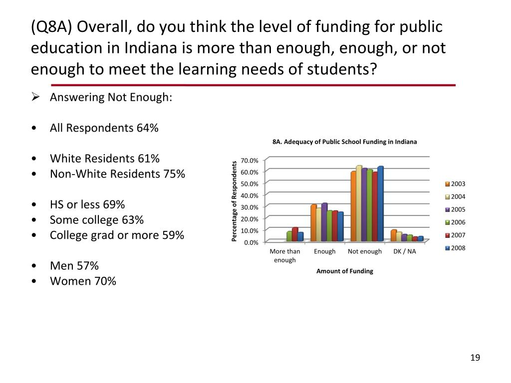 (Q8A) Overall, do you think the level of funding for public education in Indiana is more than enough, enough, or not enough to meet the learning needs of students?