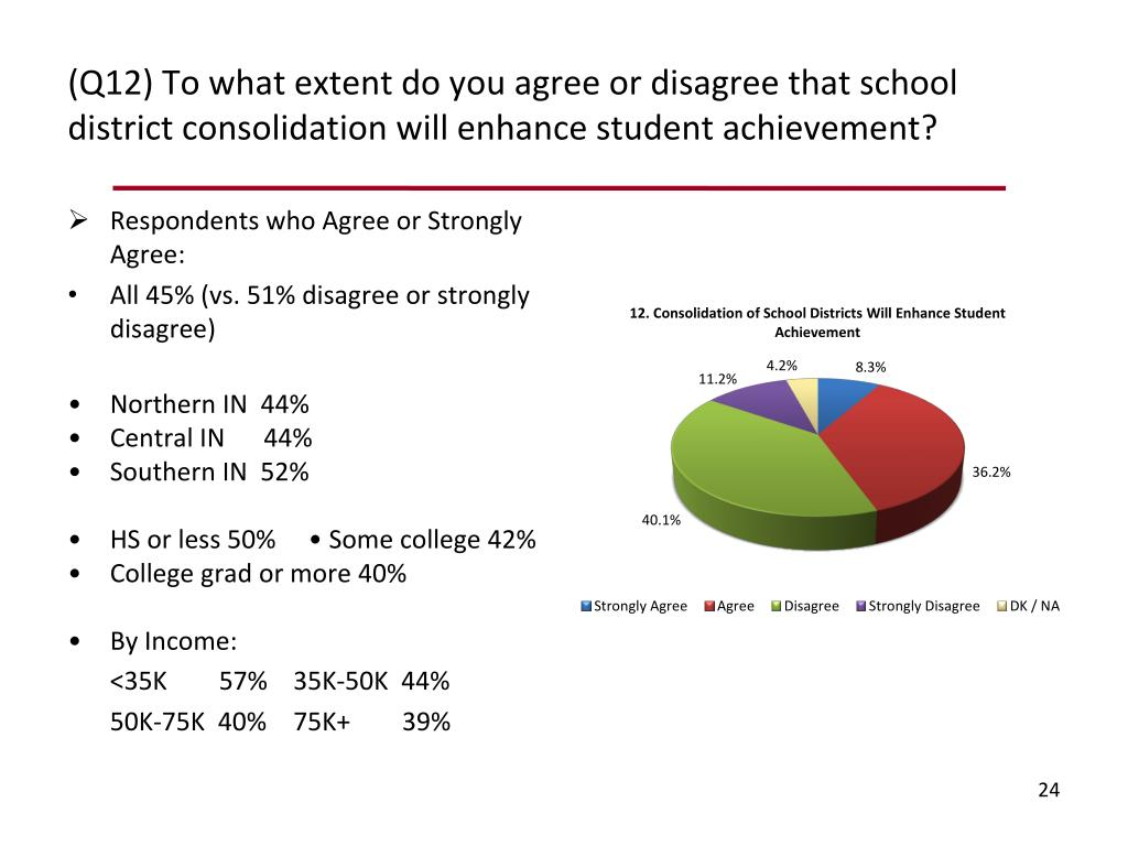 (Q12) To what extent do you agree or disagree that school district consolidation will enhance student achievement?