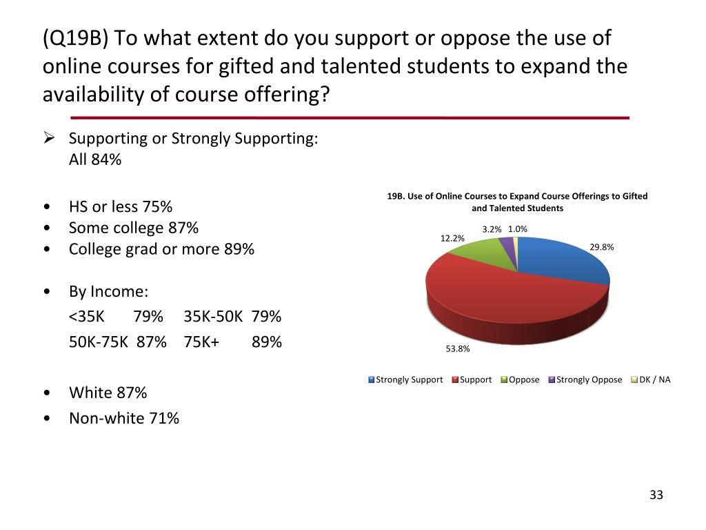 (Q19B) To what extent do you support or oppose the use of online courses for gifted and talented students to expand the availability of course offering?