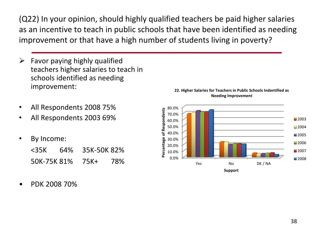 (Q22) In your opinion, should highly qualified teachers be paid higher salaries as an incentive to teach in public schools that have been identified as needing improvement or that have a high number of students living in poverty?
