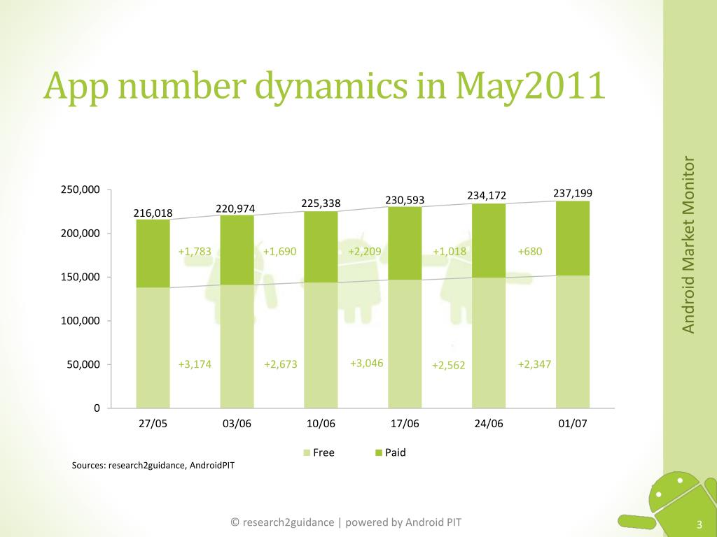 App number dynamics in May2011