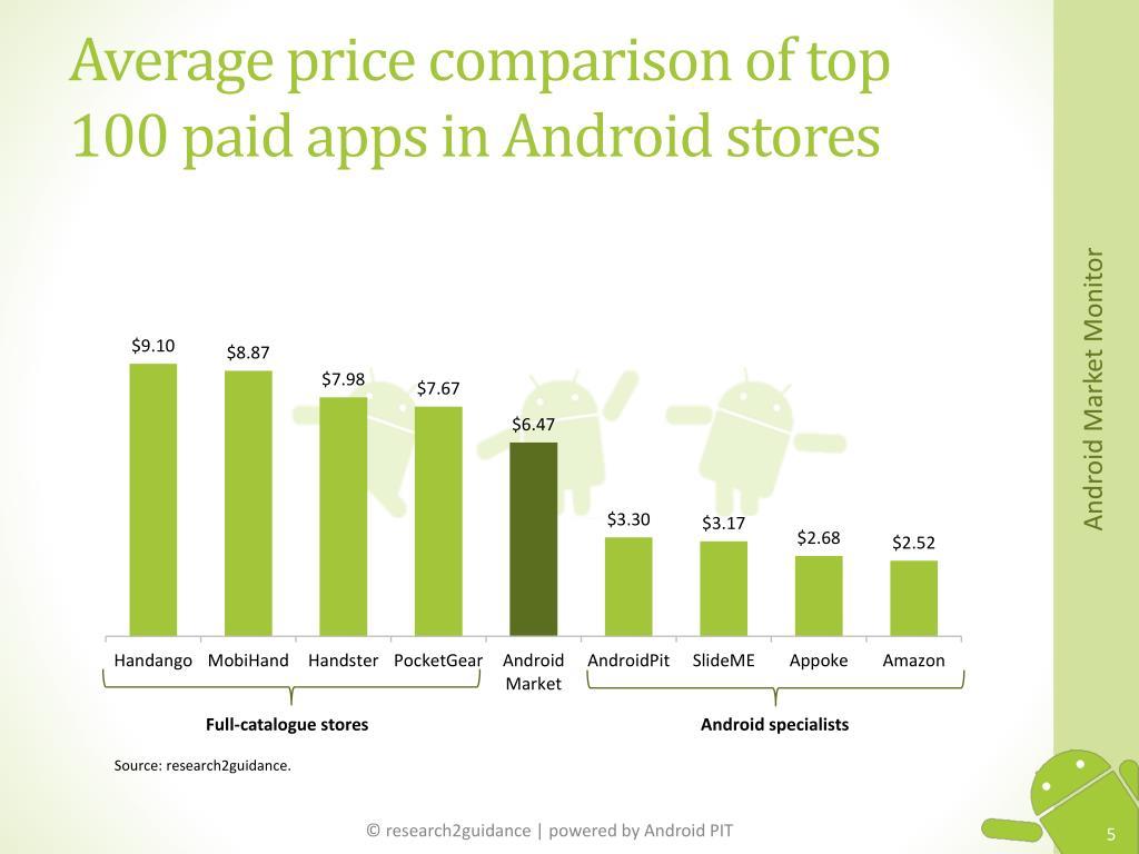 Average price comparison of top