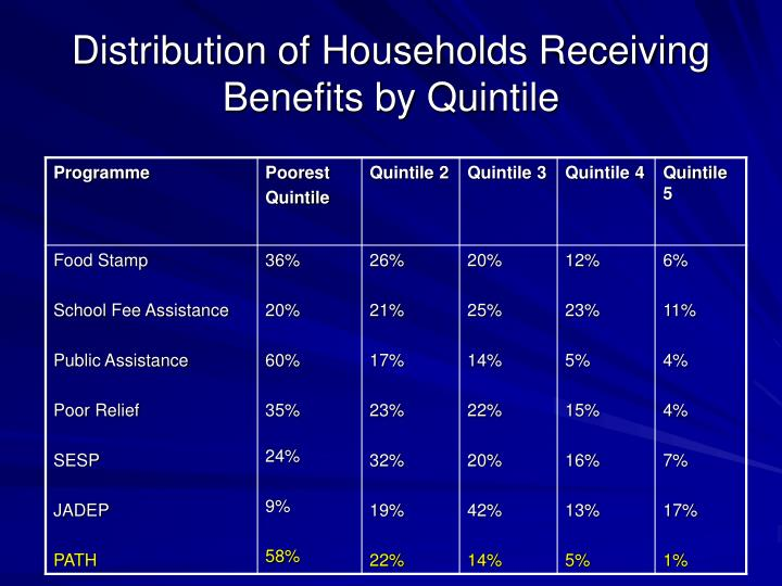Distribution of Households Receiving Benefits by Quintile