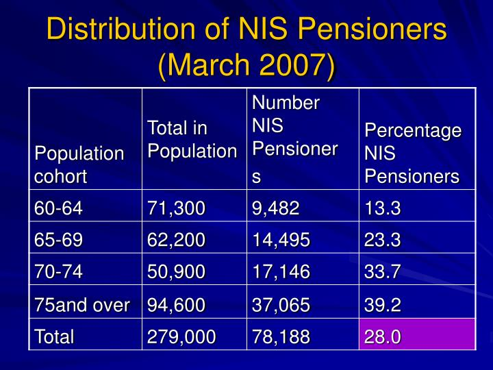 Distribution of NIS Pensioners (March 2007)