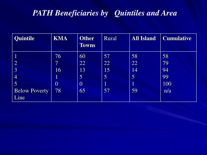 PATH Beneficiaries by   Quintiles and Area