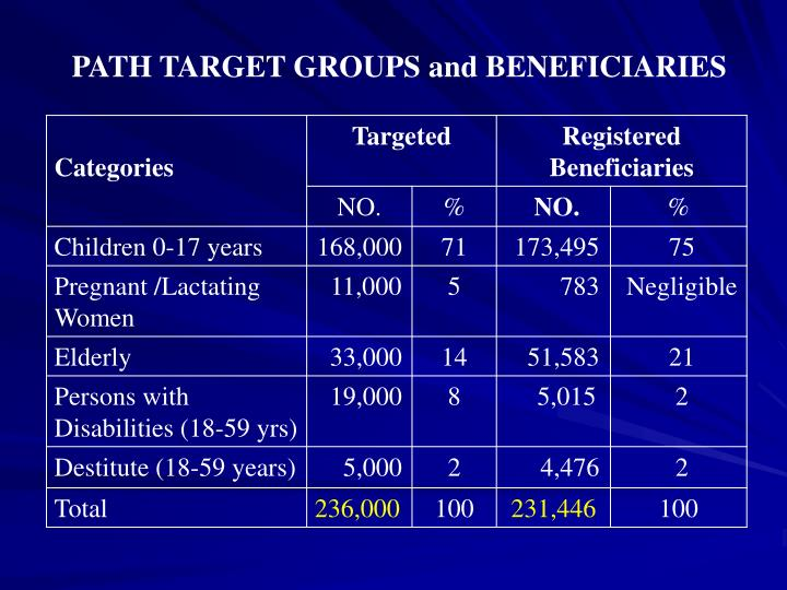 PATH TARGET GROUPS and BENEFICIARIES