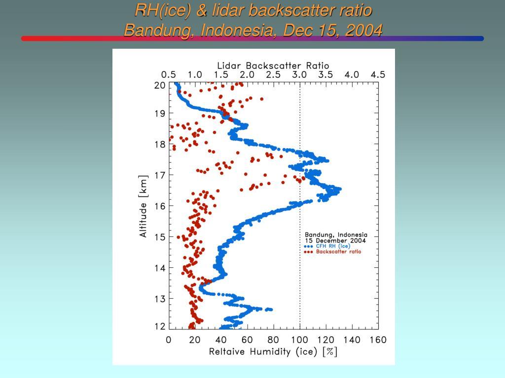 RH(ice) & lidar backscatter ratio