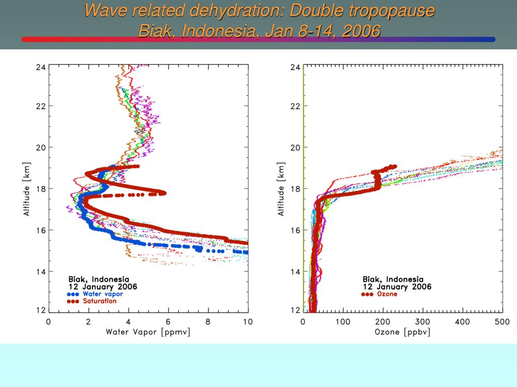 Wave related dehydration: Double tropopause