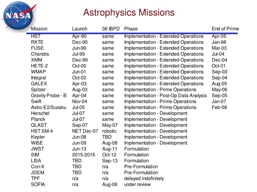 Astrophysics Missions