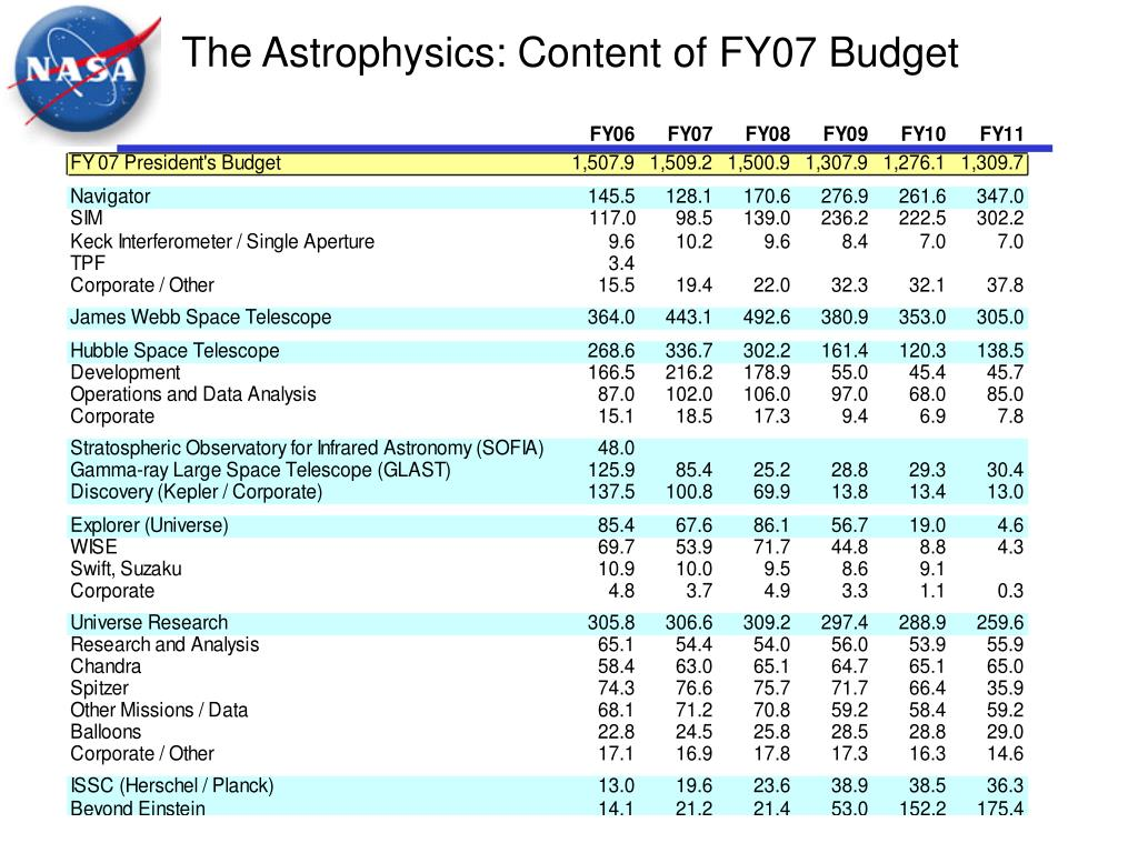 The Astrophysics: Content of FY07 Budget