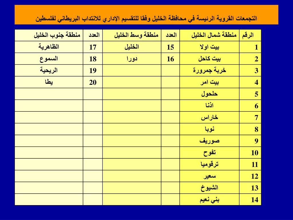 التجمعات القروية الرئيسة في محافظة الخليل وفقا للتقسيم الإداري للانتداب البريطاني لفلسطين