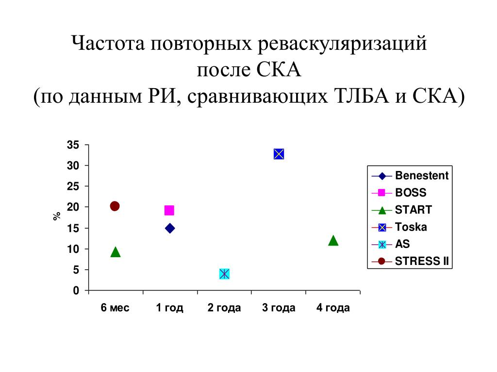 Частота повторных реваскуляризаций