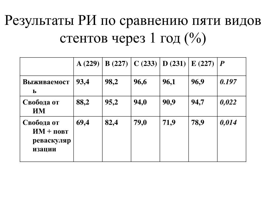 Результаты РИ по сравнению пяти видов стентов через 1 год (%)