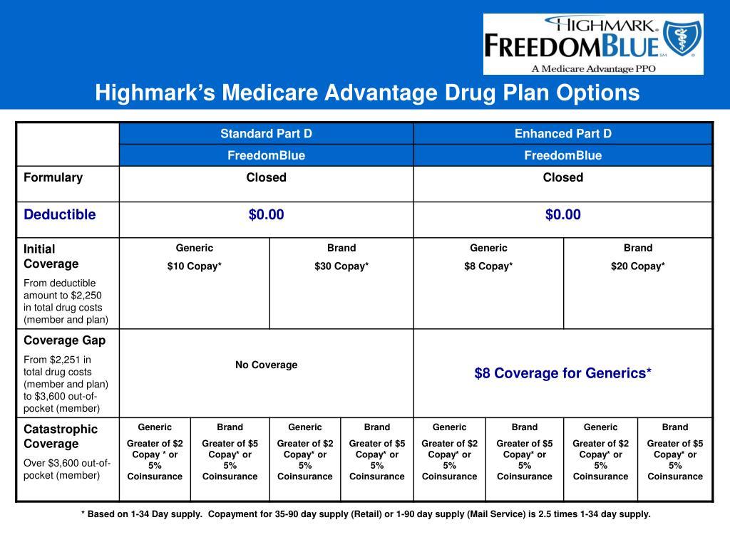 Highmark's Medicare Advantage Drug Plan Options