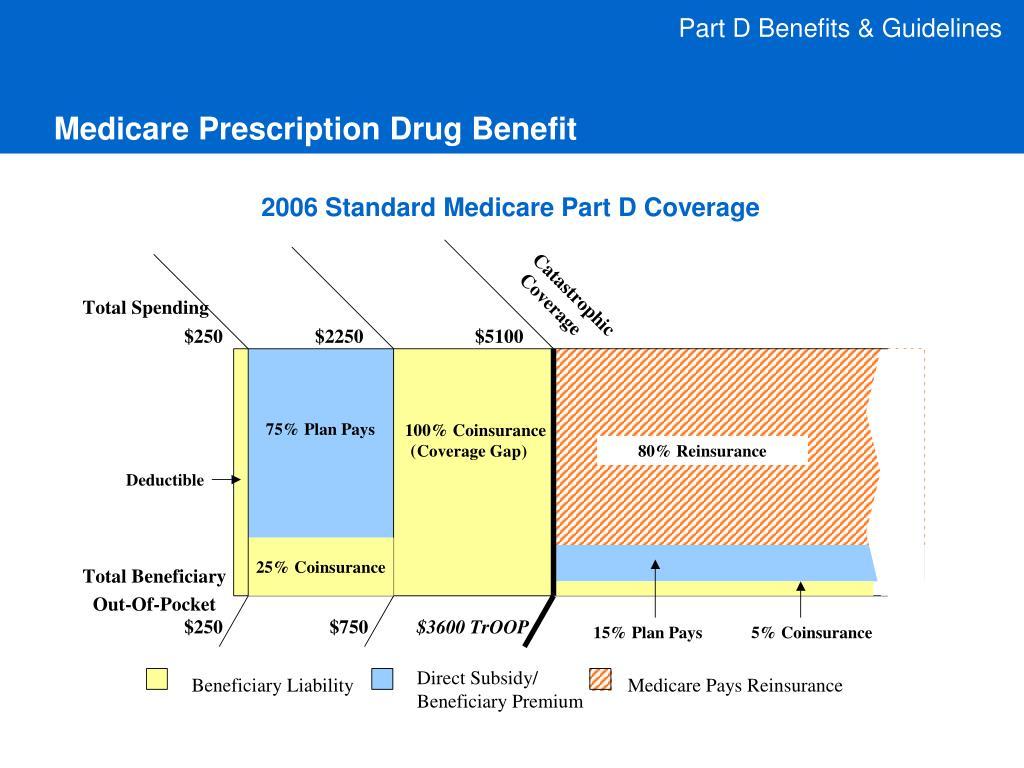 Part D Benefits & Guidelines