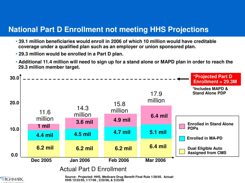 National Part D Enrollment not meeting HHS Projections
