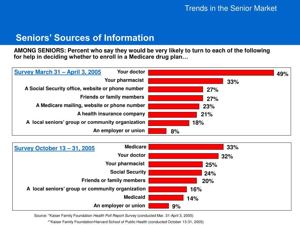 Trends in the Senior Market