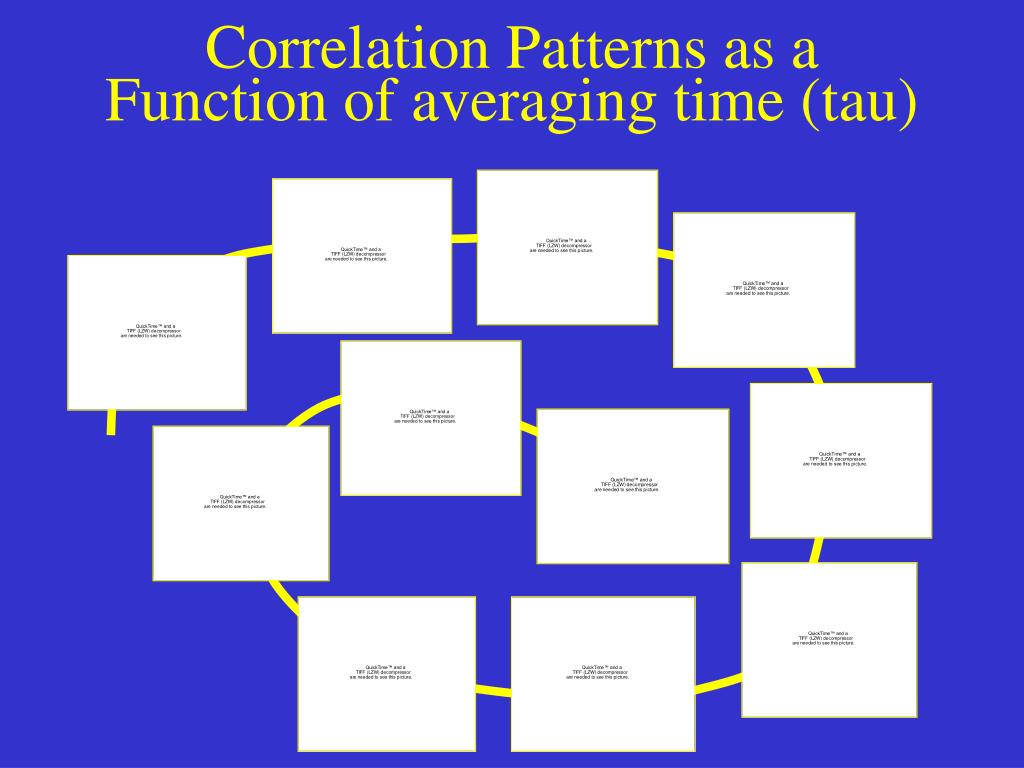 Correlation Patterns as a Function of averaging time (tau)