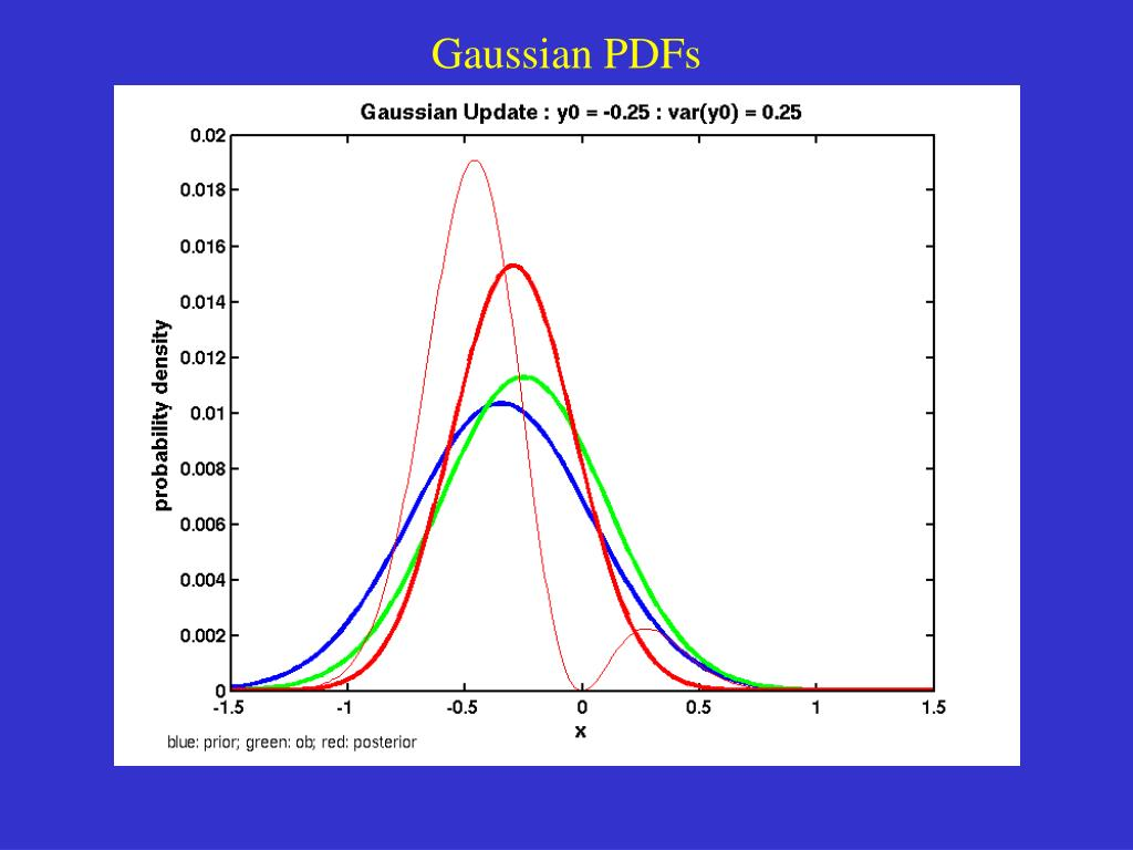 Gaussian PDFs