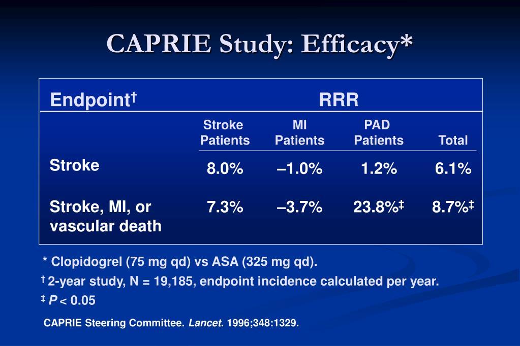 CAPRIE Study: Efficacy*