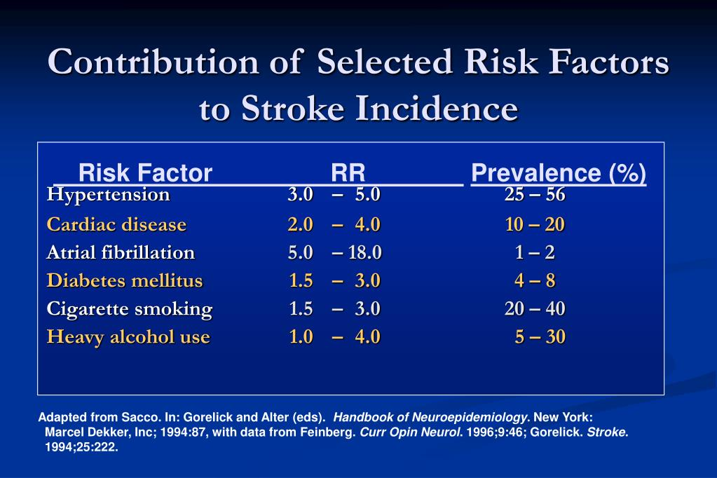 Contribution of Selected Risk Factors