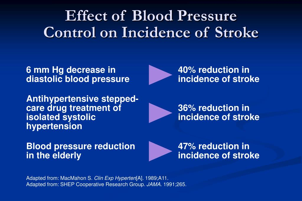 Effect of Blood Pressure