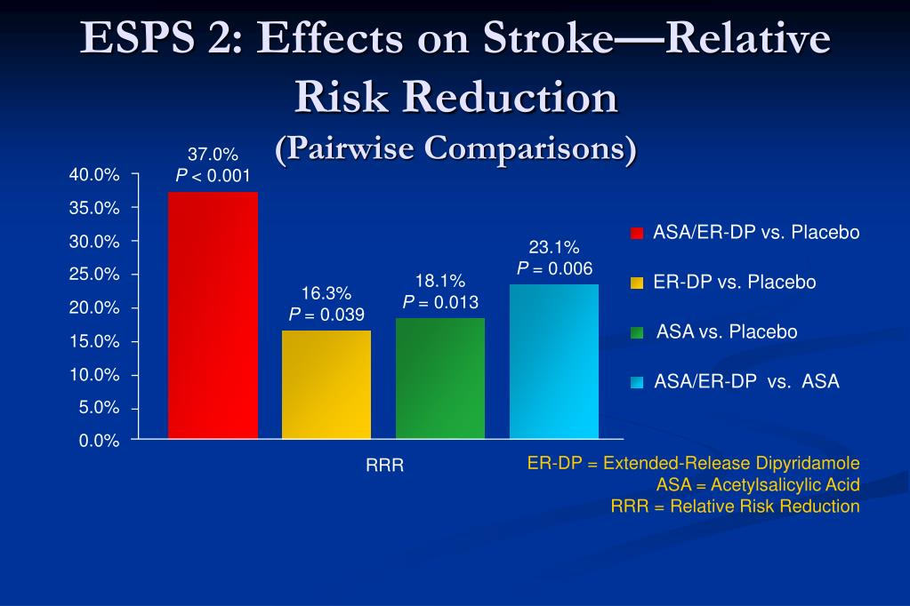 ESPS 2: Effects on Stroke—Relative Risk Reduction