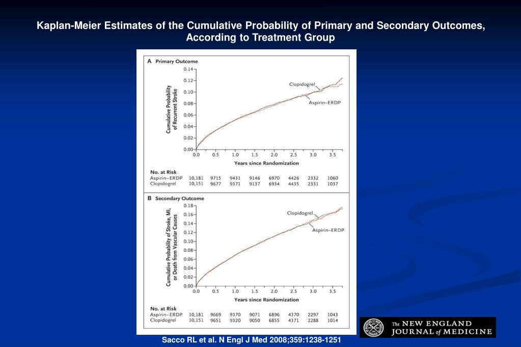 Kaplan-Meier Estimates of the Cumulative Probability of Primary and Secondary Outcomes, According to Treatment Group