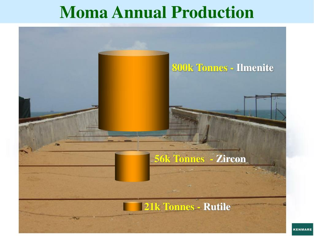 Moma Annual Production