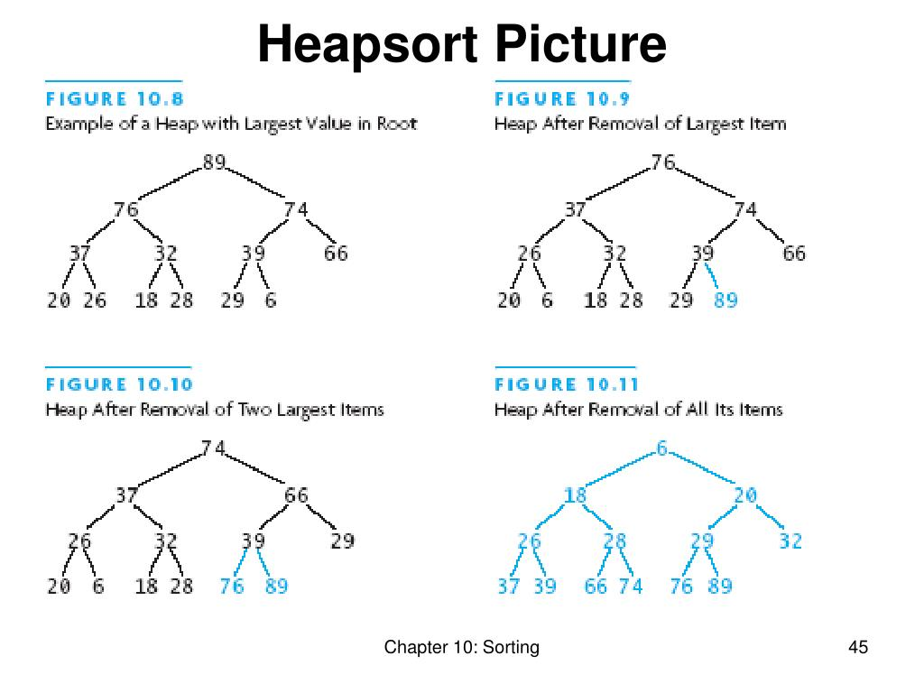 Heapsort Picture