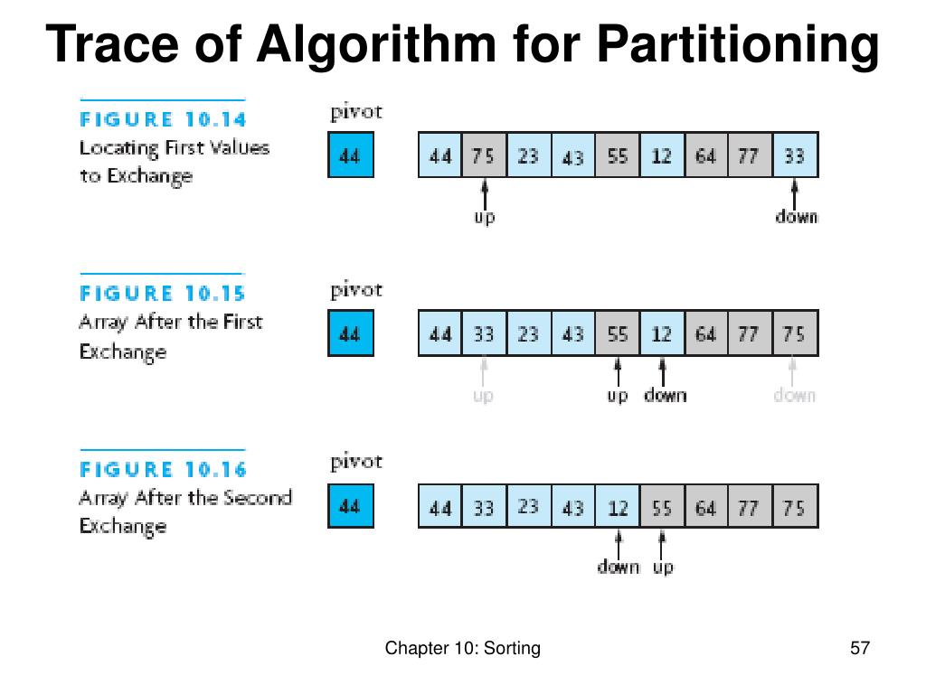Trace of Algorithm for Partitioning