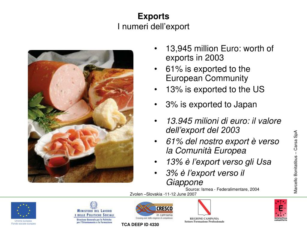 13,945 million Euro: worth of exports in 2003
