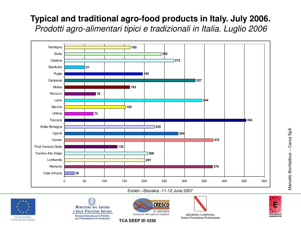 Typical and traditional agro-food products in Italy. July 2006.