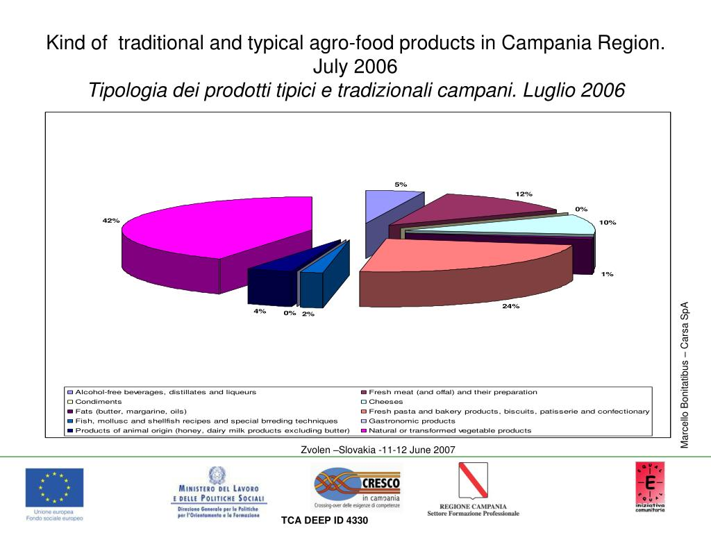 Kind of  traditional and typical agro-food products in Campania Region. July 2006