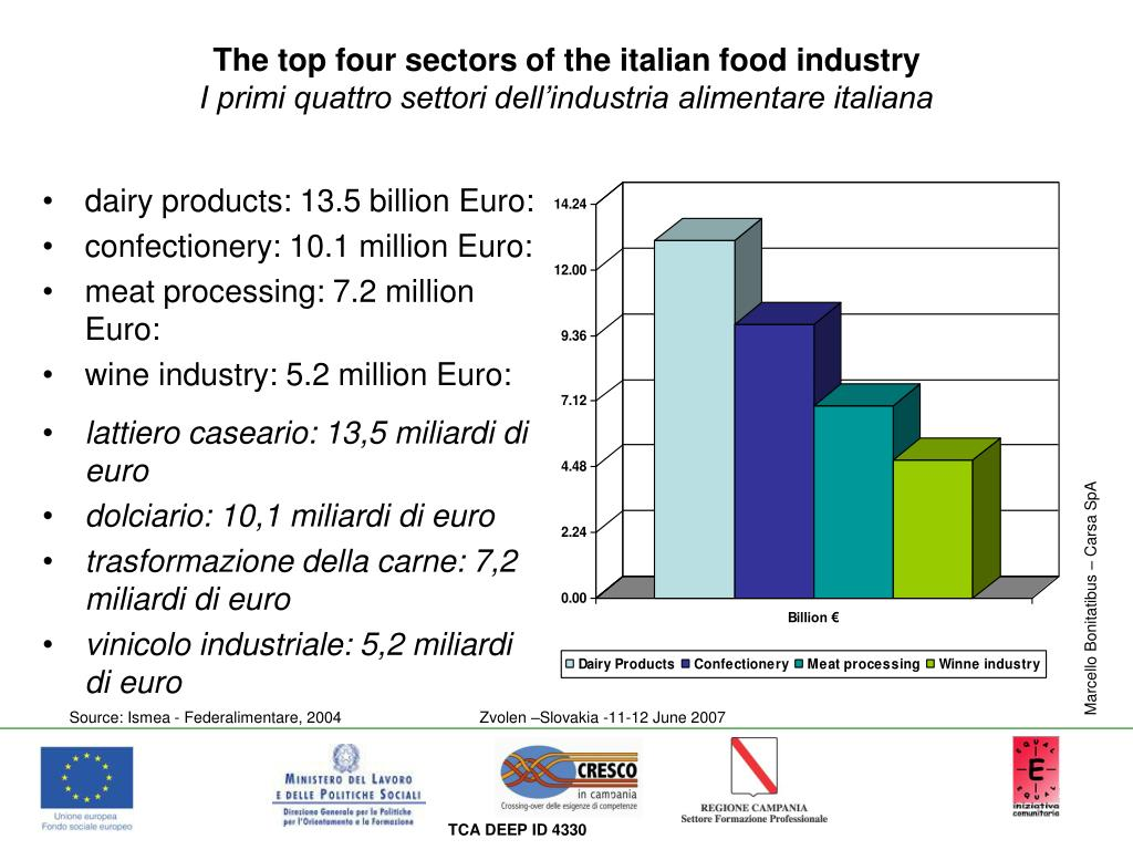dairy products: 13.5 billion Euro: