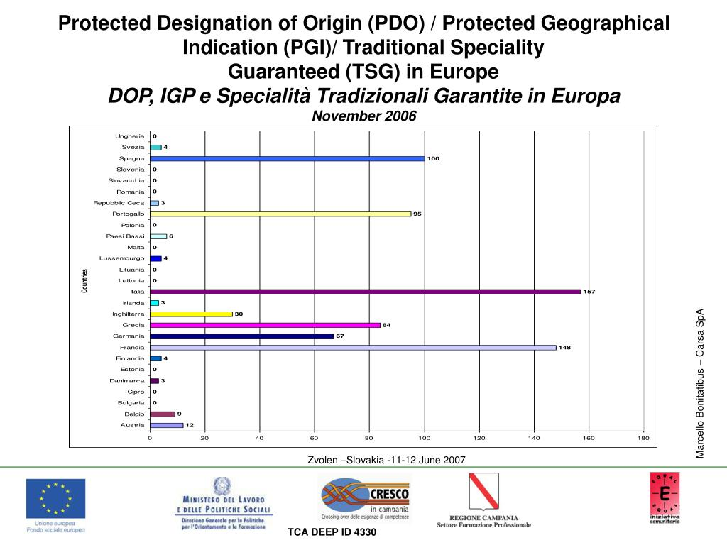 Protected Designation of Origin (PDO) / Protected Geographical Indication (PGI)/ Traditional Speciality