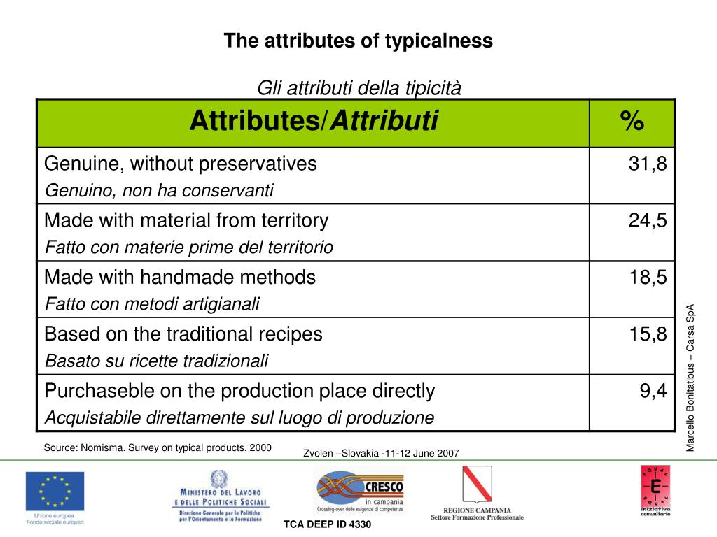The attributes of typicalness