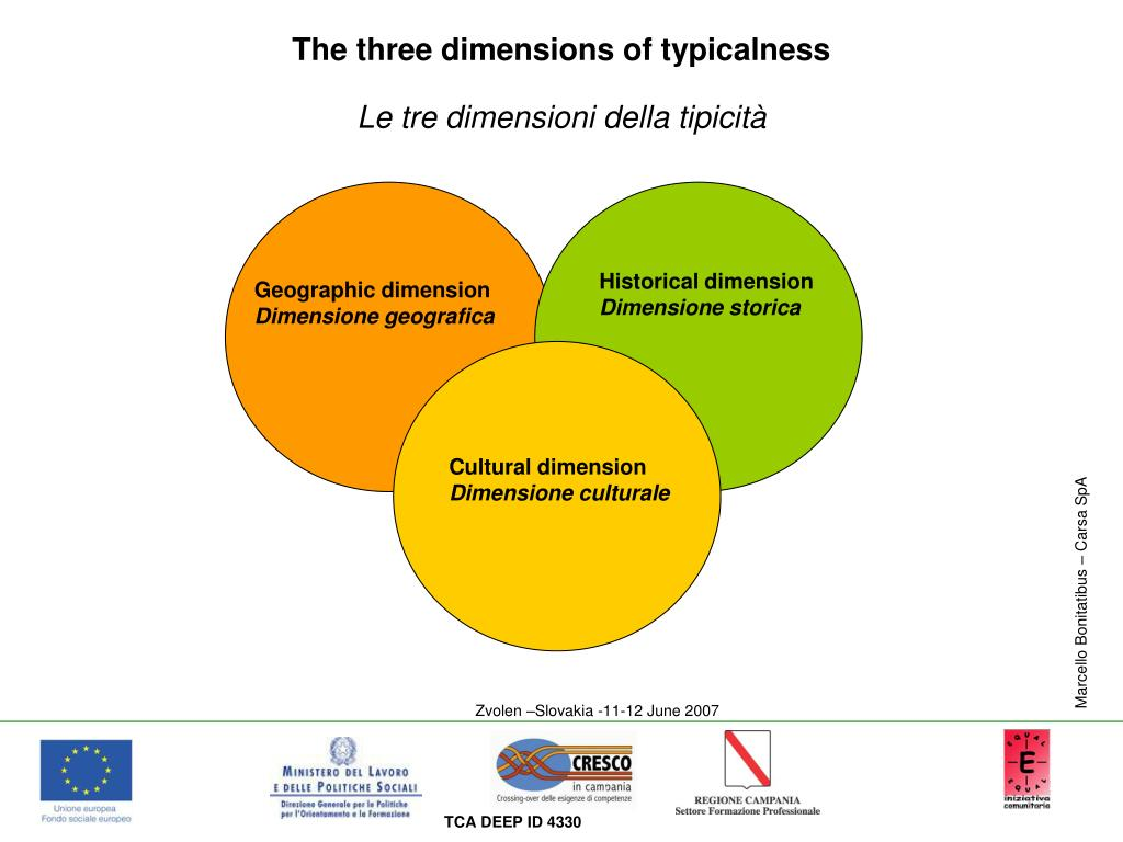 The three dimensions of typicalness