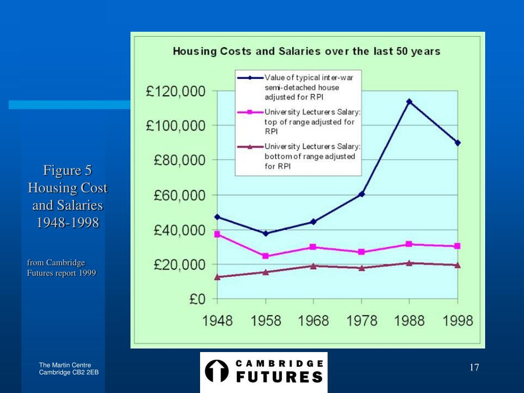 Figure 5 Housing Cost and Salaries 1948-1998