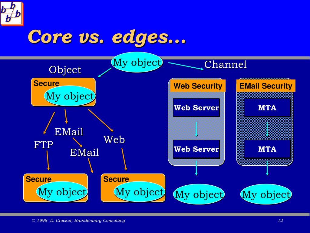 Core vs. edges...