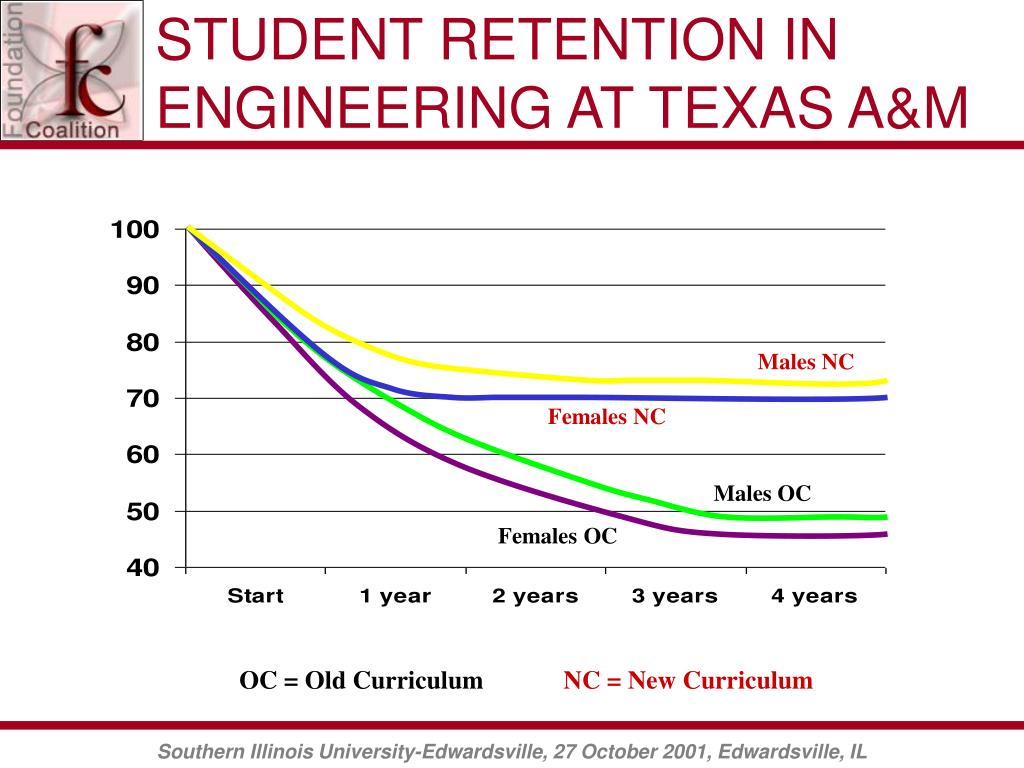 STUDENT RETENTION IN ENGINEERING AT TEXAS A&M
