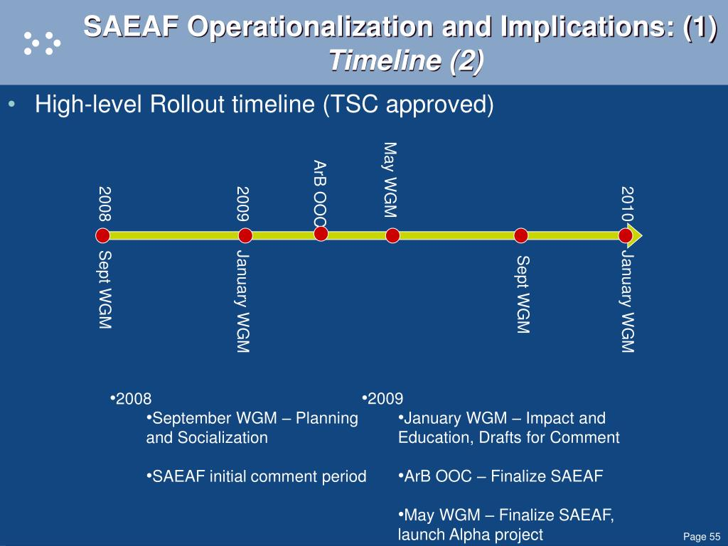 SAEAF Operationalization and Implications: (1)