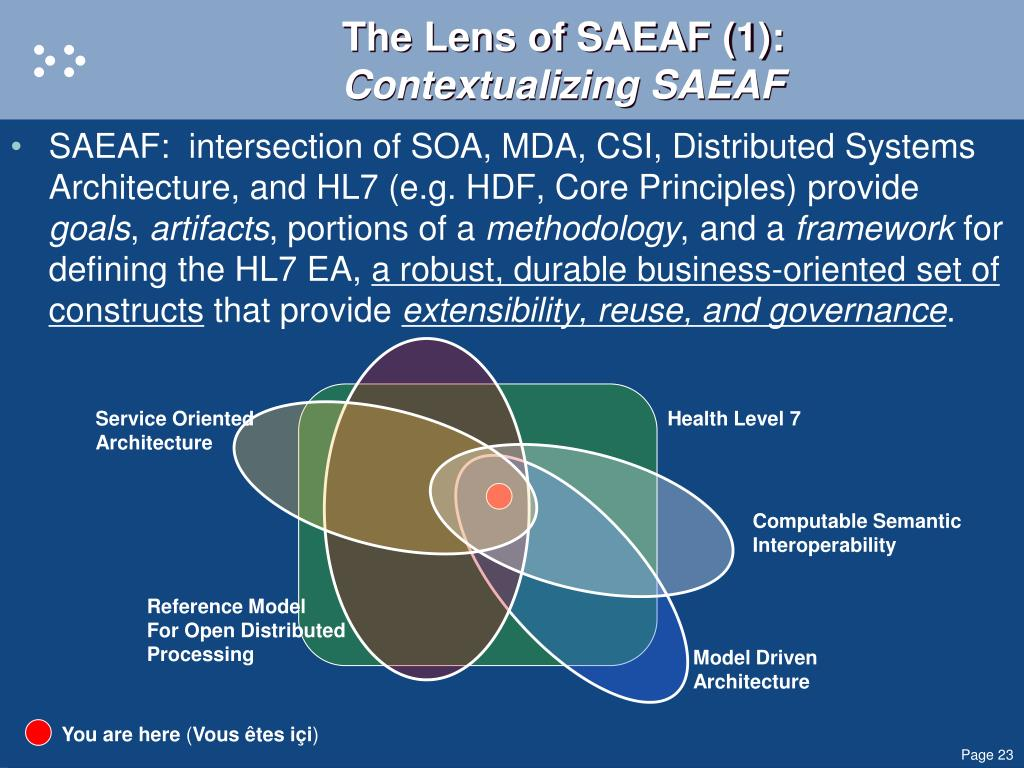 The Lens of SAEAF (1):