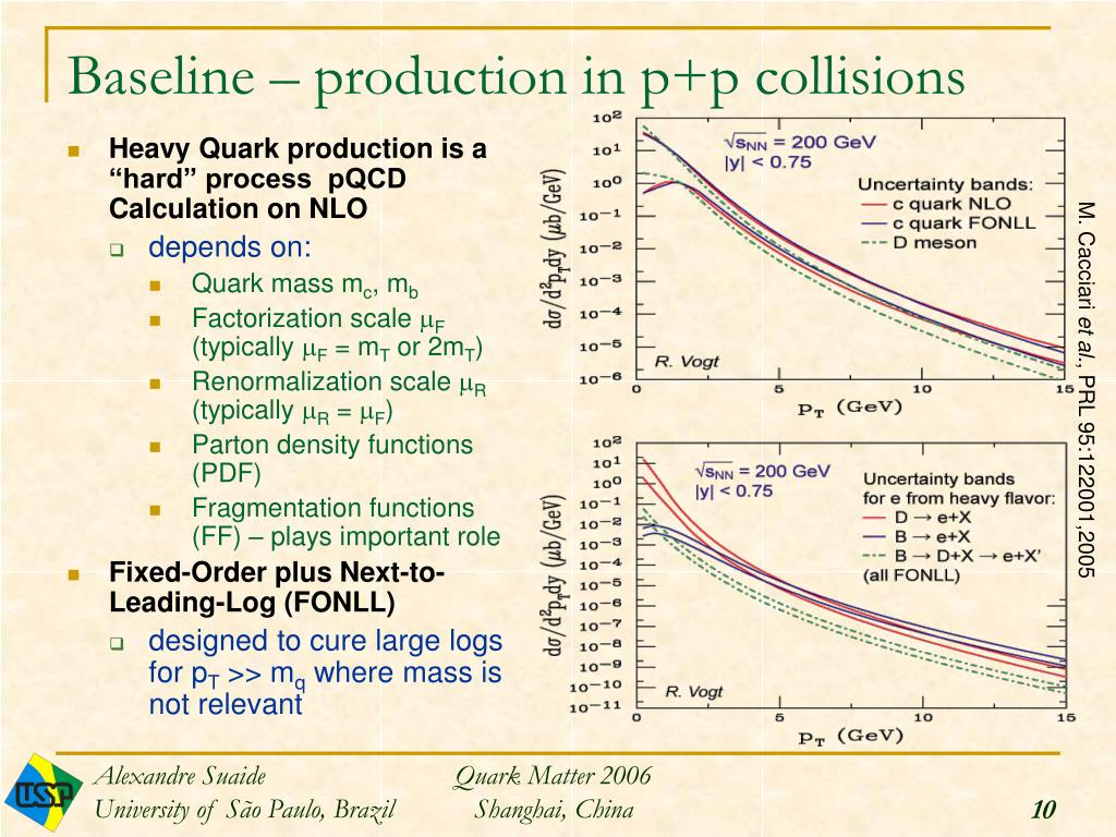 Baseline – production in p+p collisions