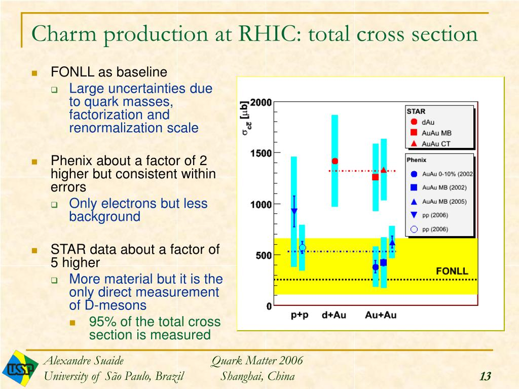 Charm production at RHIC: total cross section