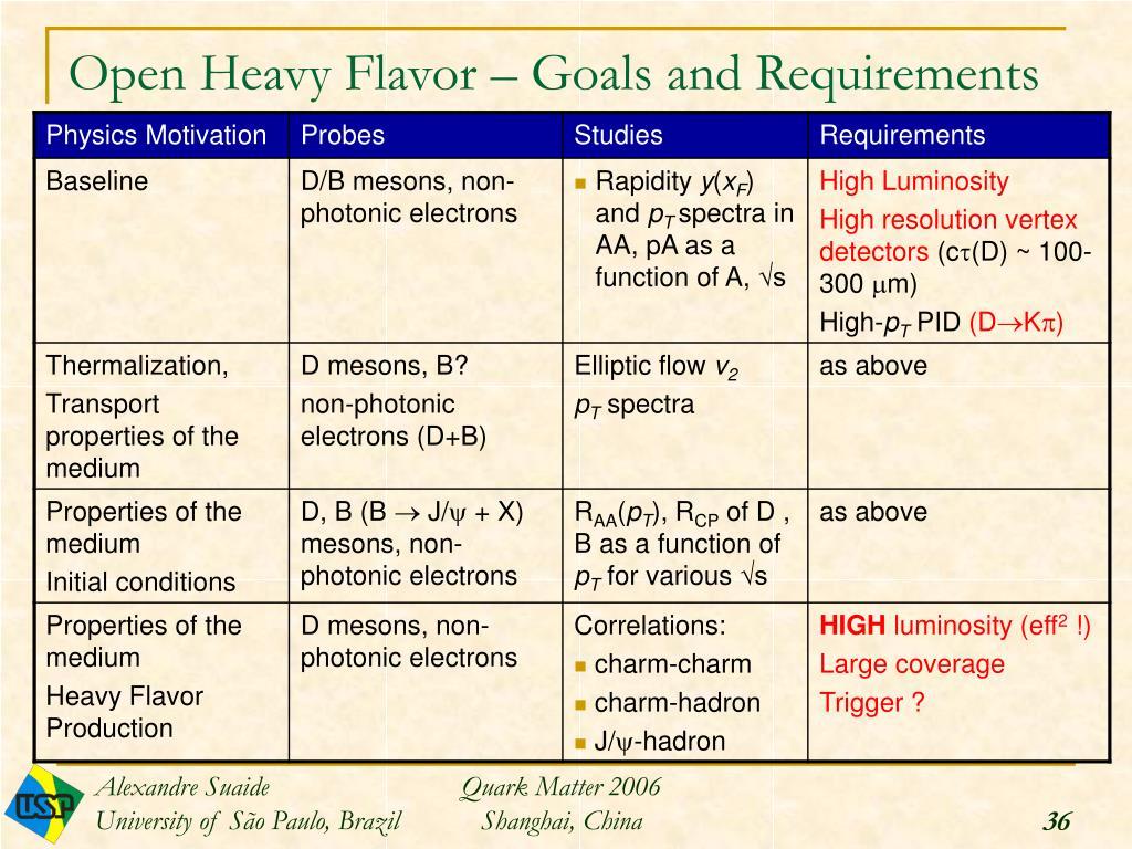 Open Heavy Flavor – Goals and Requirements