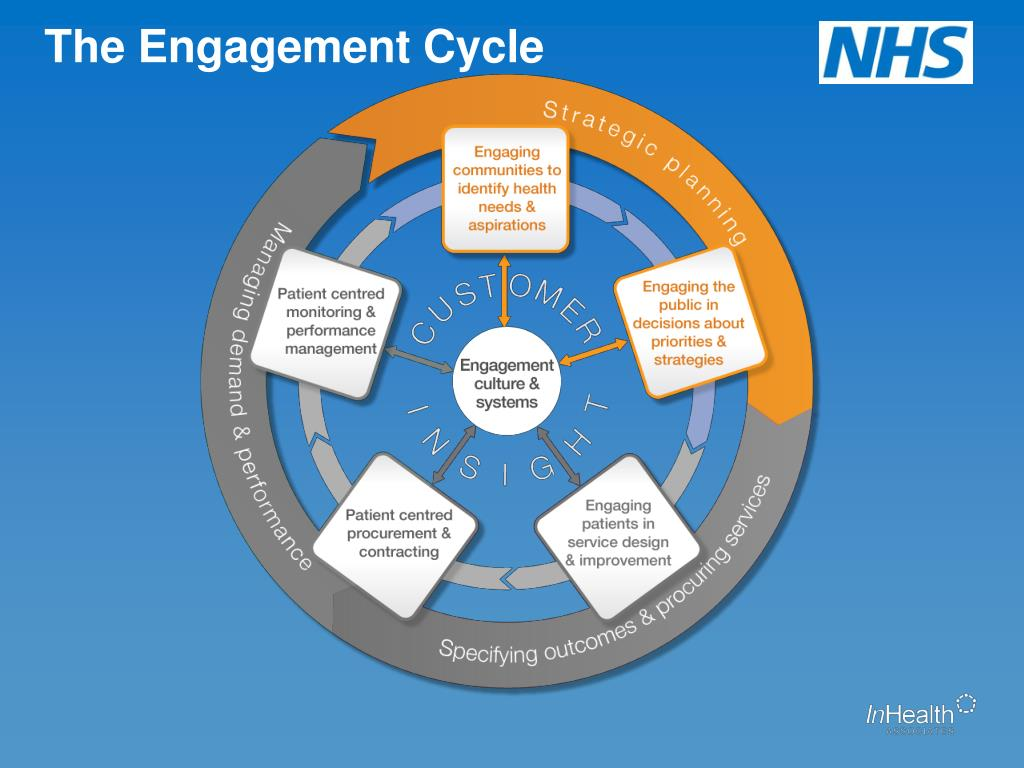 The Engagement Cycle