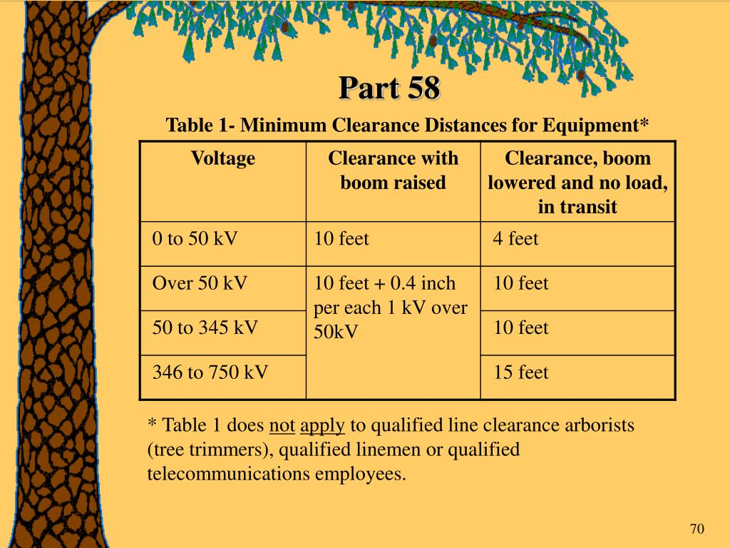 Table 1- Minimum Clearance Distances for Equipment*