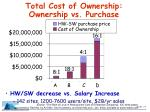 total cost of ownership ownership vs purchase
